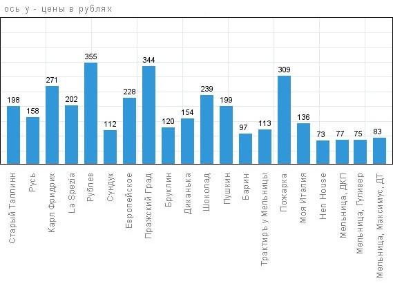 Минимальные цены ресторанов Пскова